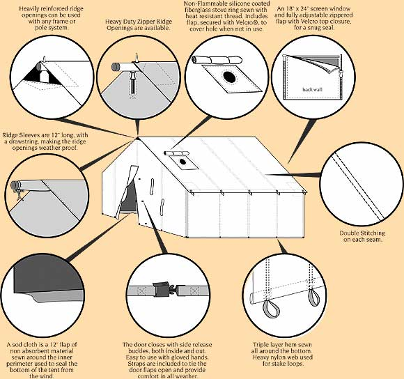 Wall Tent Information - Reliable Tent and Tipi